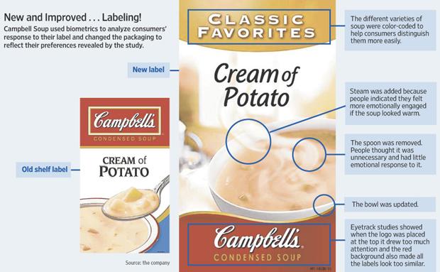 Campbellin uusi keittoetiketti