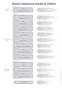 Bonari-hinnasto, sivu 2