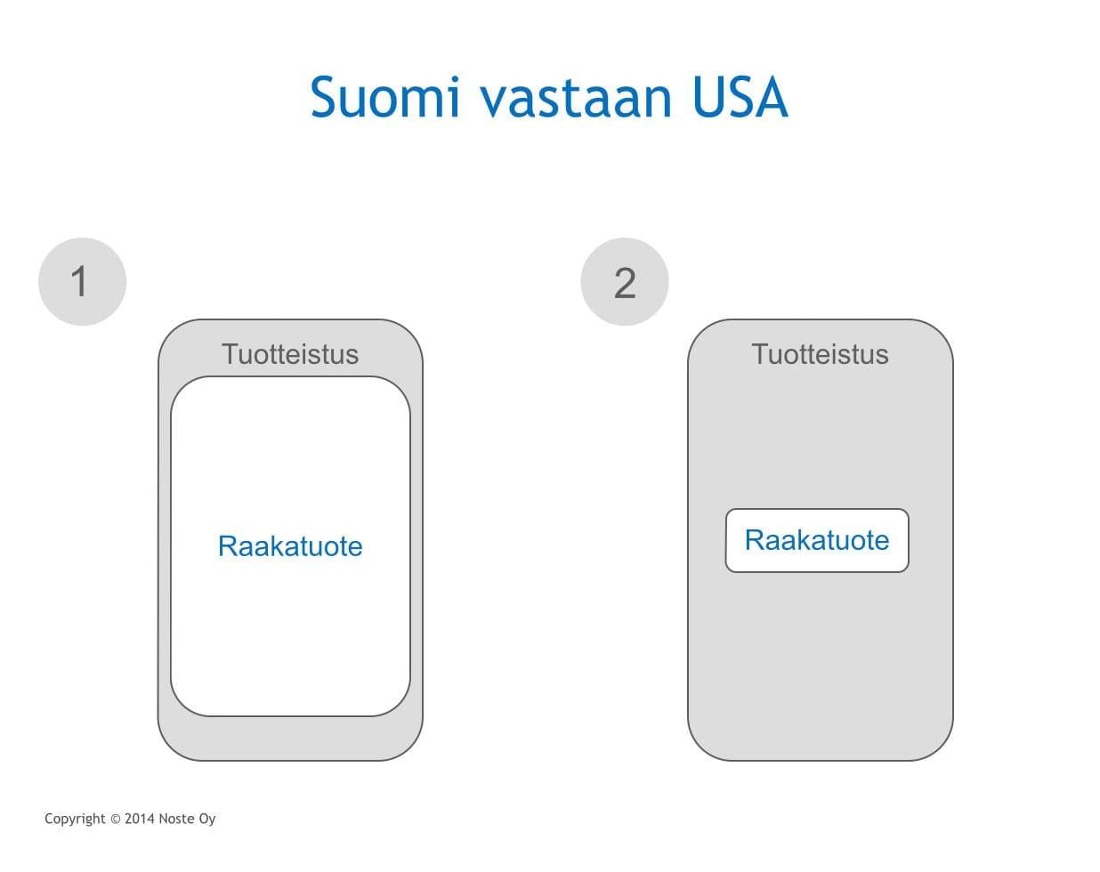 Tuotteistusottelu_Suomi-USA