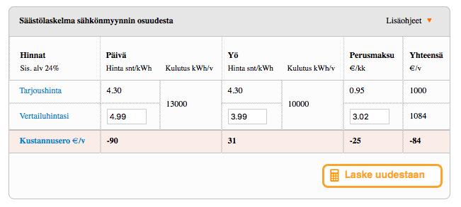 Syötin Kilpailuttaja.fi-laskuriin Vattenfallin tarjouksen lukemat. Näyttäisi siltä, että jos vaihtaisin toimittajaa nyt heti, Vattenfallin diili maksaisi 84 euroa vuodessa ylimääräistä.